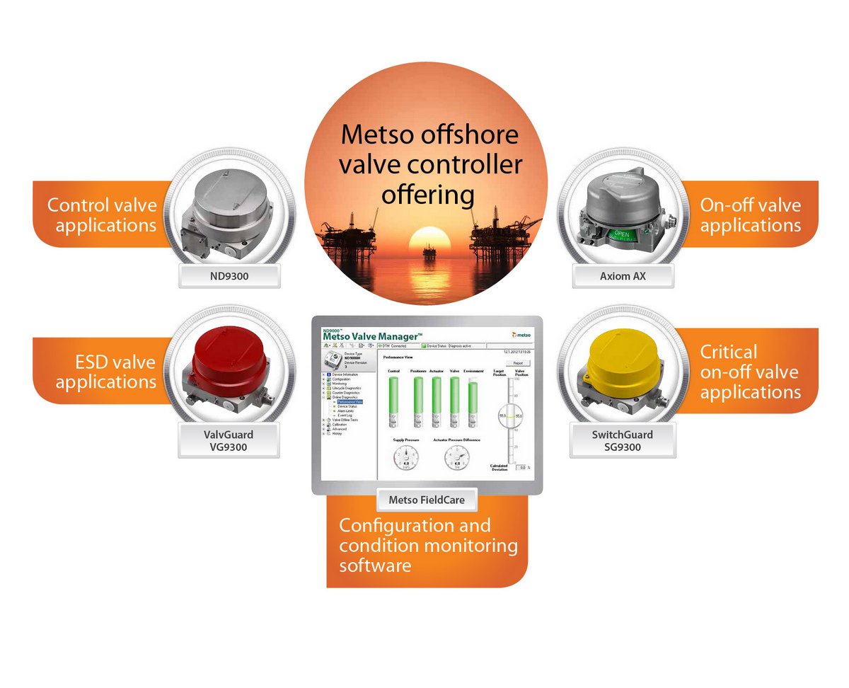Metso's smart controllers on Goliat en route from Korea to