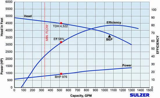Extending pump life expectancy | Process Industry Match