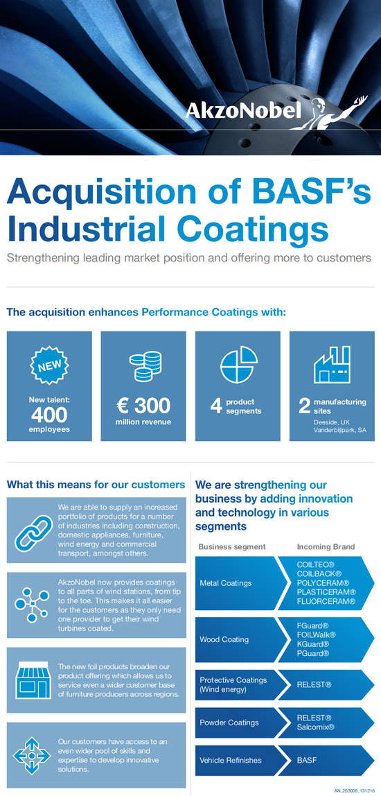 AkzoNobel completes acquisition of BASF's Industrial Coatings