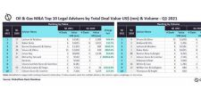 Latham & Watkins and Vinson & Elkins top M&A legal advisers by value and volume in oil & gas sector for Q1 2021, finds GlobalData