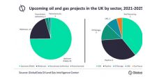 UK drives upcoming oil and gas projects in Europe, says GlobalData
