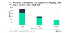 China to lead global LNG regasification capacity additions by 2025, says GlobalData