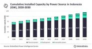 Thermal power to dominate Indonesia energy mix over next decade, reveals GlobalData